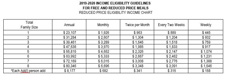 2019-2020 Reduced Income Chart