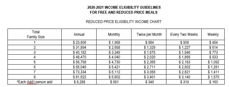 2020-21 Reduced Income Chart