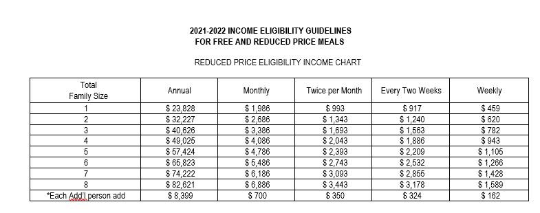 2021-22 Reduced Income Chart